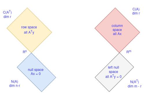 Four sub spaces