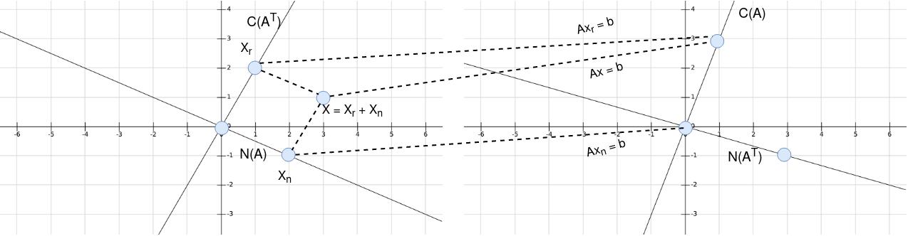 Plot four spaces