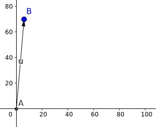 2d vetor representation in graph
